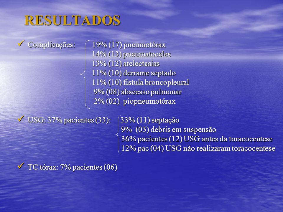 RESULTADOS Complicações: 19% (17) pneumotórax Complicações: 19% (17) pneumotórax 14% (13) pneumatoceles 14% (13) pneumatoceles 13% (12) atelectasias 1