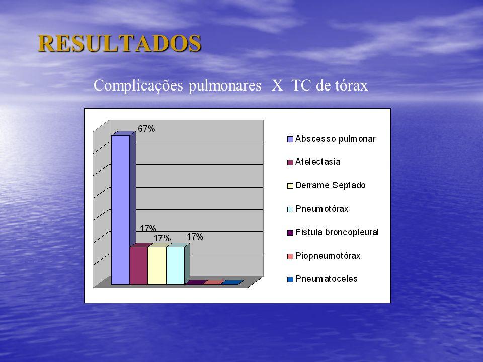 RESULTADOS Complicações pulmonares X TC de tórax