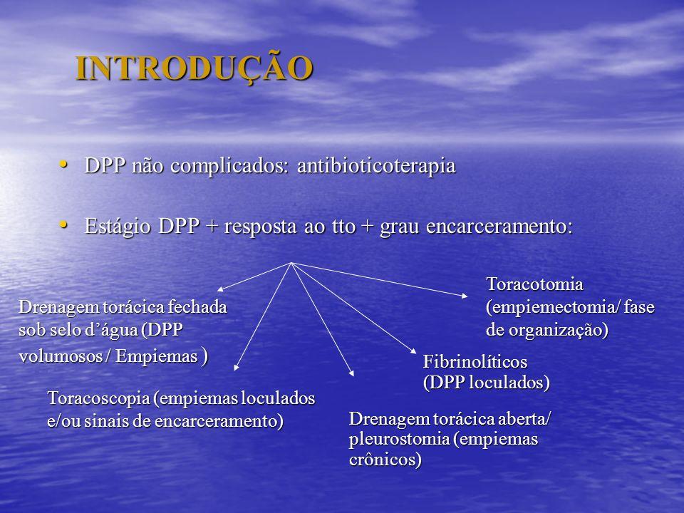INTRODUÇÃO DPP não complicados: antibioticoterapia DPP não complicados: antibioticoterapia Estágio DPP + resposta ao tto + grau encarceramento: Estági