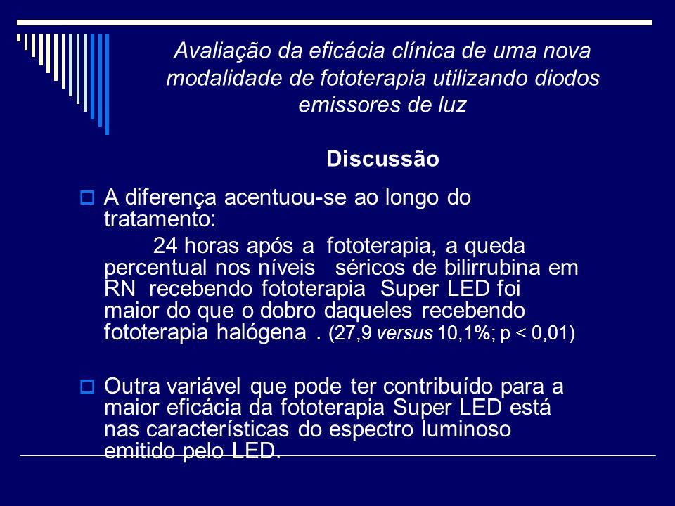 Avaliação da eficácia clínica de uma nova modalidade de fototerapia utilizando diodos emissores de luz Discussão A diferença acentuou-se ao longo do t