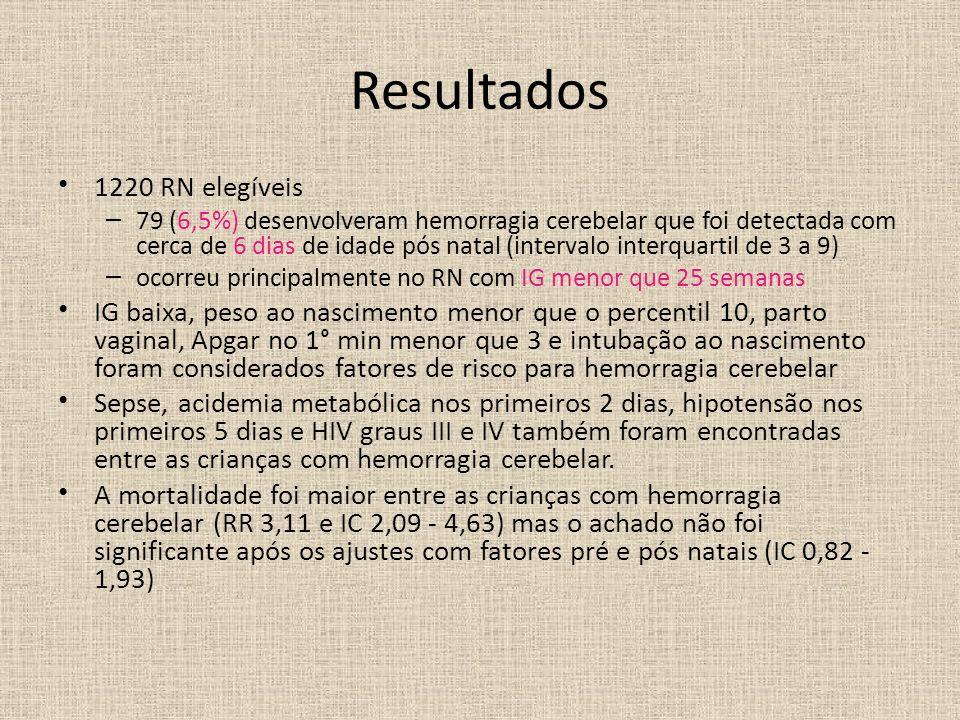 Resultados 1220 RN elegíveis – 79 (6,5%) desenvolveram hemorragia cerebelar que foi detectada com cerca de 6 dias de idade pós natal (intervalo interq