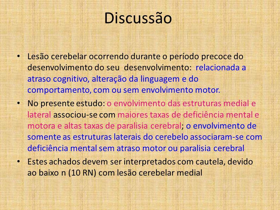 Discussão Lesão cerebelar ocorrendo durante o período precoce do desenvolvimento do seu desenvolvimento: relacionada a atraso cognitivo, alteração da
