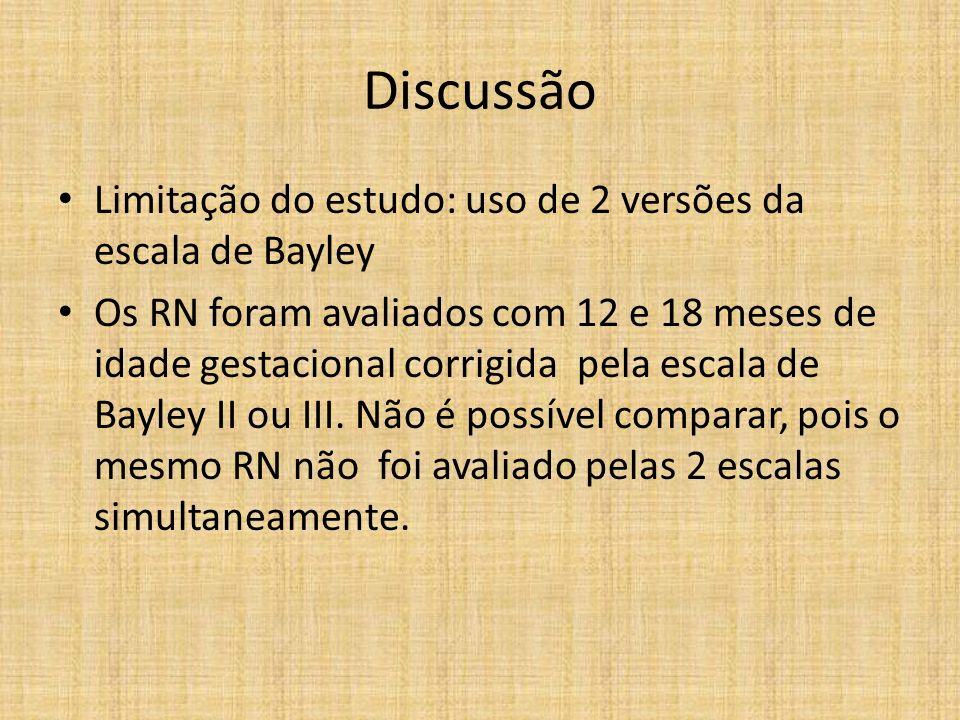Discussão Limitação do estudo: uso de 2 versões da escala de Bayley Os RN foram avaliados com 12 e 18 meses de idade gestacional corrigida pela escala