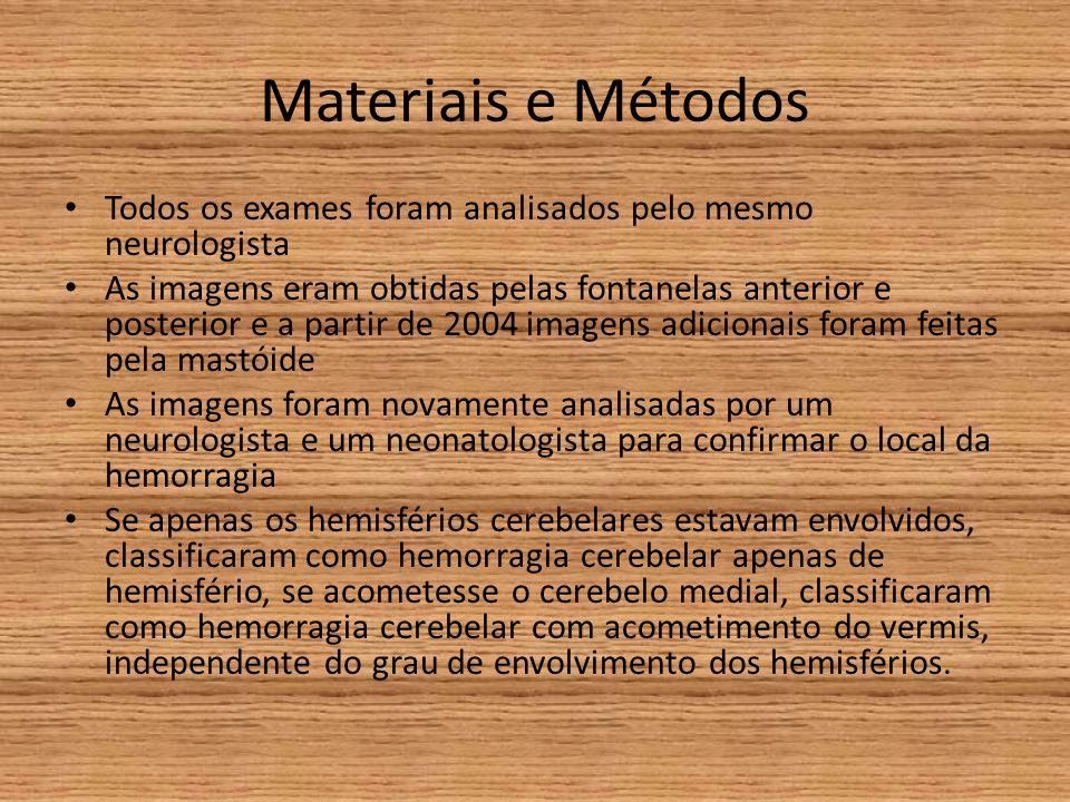 Materiais e Métodos Todos os exames foram analisados pelo mesmo neurologista As imagens eram obtidas pelas fontanelas anterior e posterior e a partir