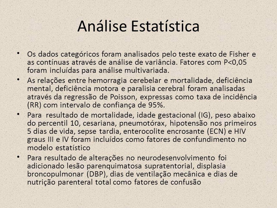 Análise Estatística Os dados categóricos foram analisados pelo teste exato de Fisher e as contínuas através de análise de variância. Fatores com P<0,0