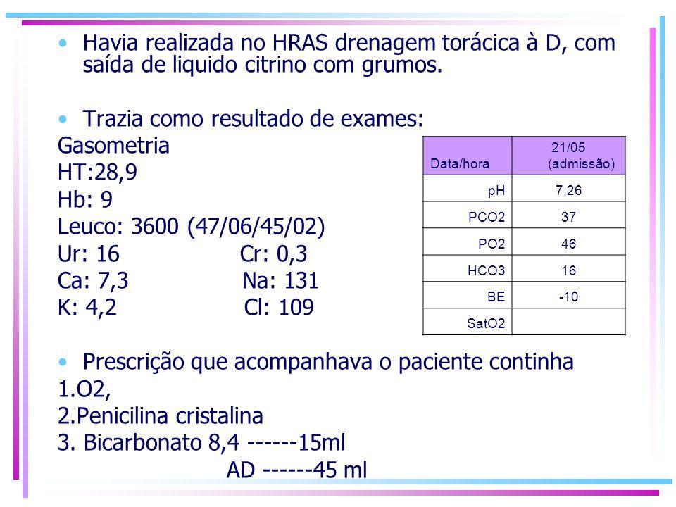 Havia realizada no HRAS drenagem torácica à D, com saída de liquido citrino com grumos. Trazia como resultado de exames: Gasometria HT:28,9 Hb: 9 Leuc