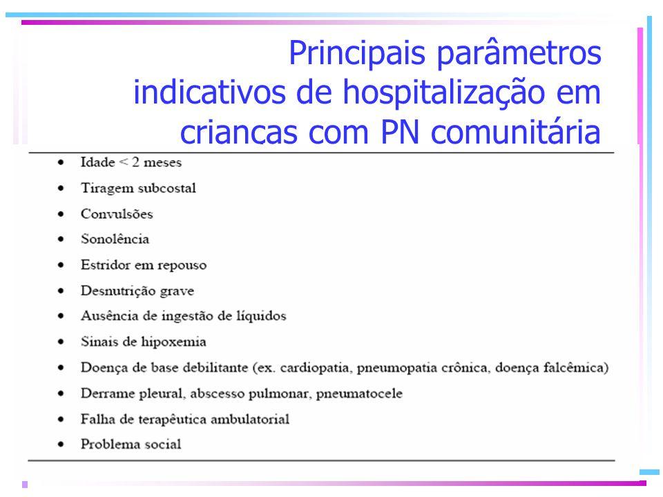 Principais parâmetros indicativos de hospitalização em crianças com PN comunitária