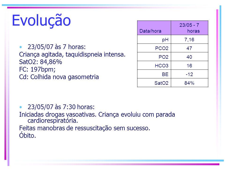 Evolução 23/05/07 às 7 horas: Criança agitada, taquidispneia intensa. SatO2: 84,86% FC: 197bpm; Cd: Colhida nova gasometria 23/05/07 às 7:30 horas: In