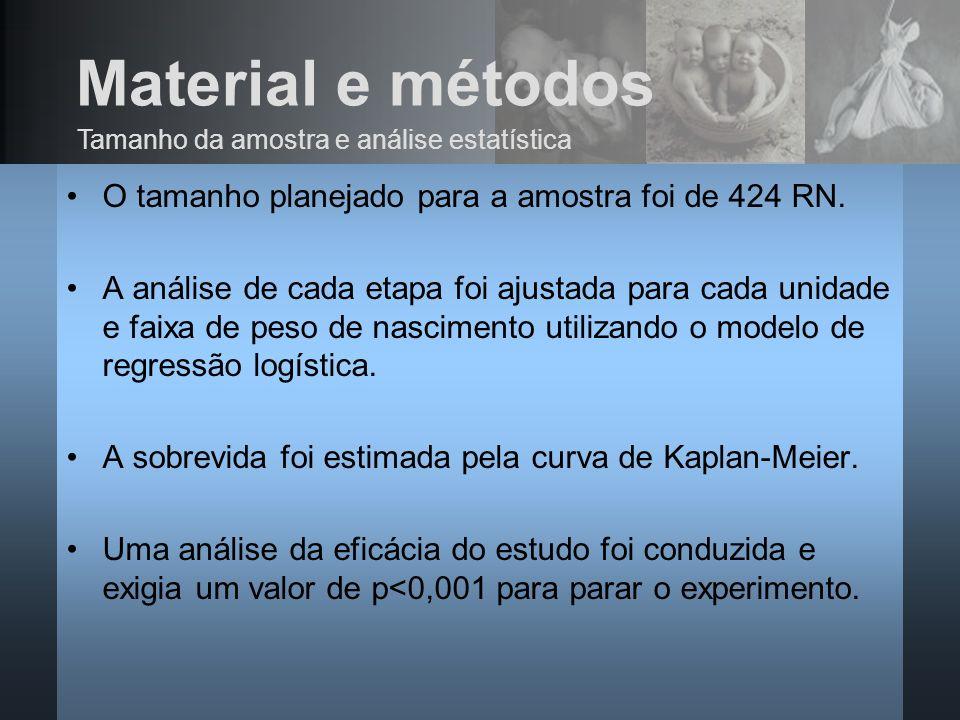 Material e métodos O tamanho planejado para a amostra foi de 424 RN. A análise de cada etapa foi ajustada para cada unidade e faixa de peso de nascime