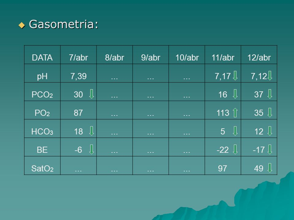 Gasometria: Gasometria: DATA7/abr8/abr9/abr10/abr11/abr12/abr pH7,39... 7,177,12 PCO 2 30... 1637 PO 2 87... 11335 HCO 3 18... 512 BE-6... -22-17 SatO