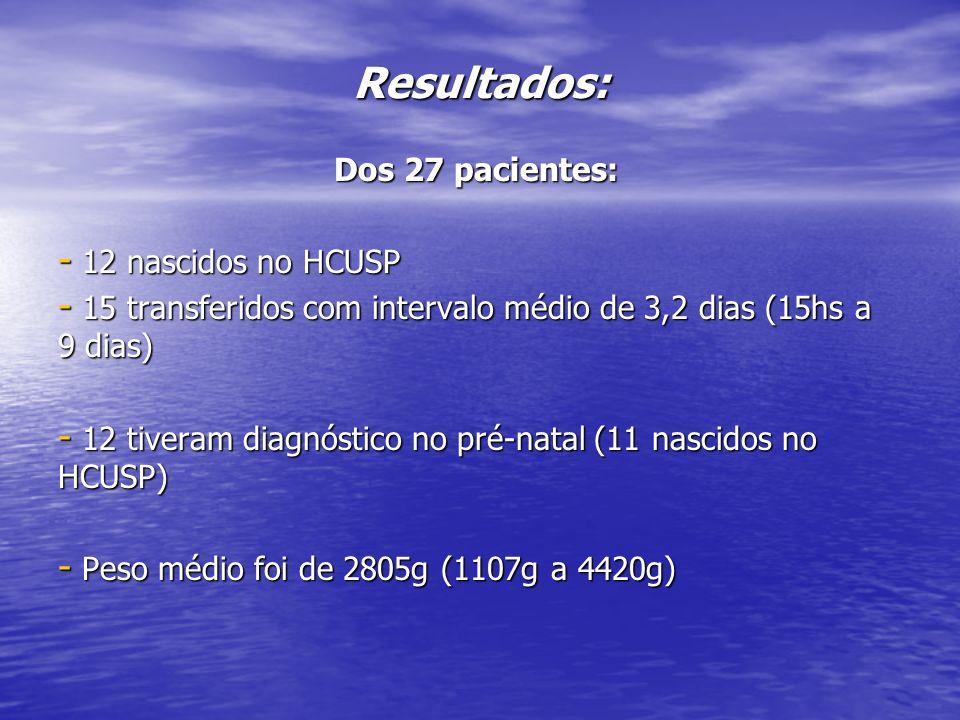Resultados: Dos 27 pacientes: - 12 nascidos no HCUSP - 15 transferidos com intervalo médio de 3,2 dias (15hs a 9 dias) - 12 tiveram diagnóstico no pré