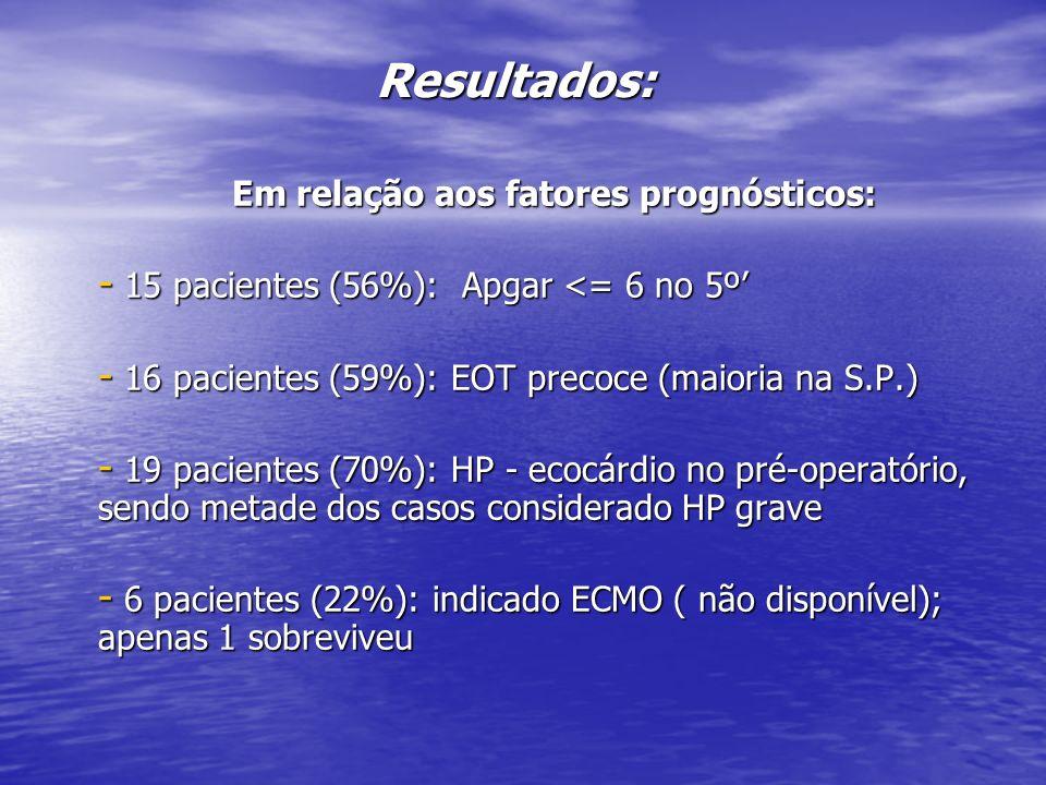 Resultados: Em relação aos fatores prognósticos: Em relação aos fatores prognósticos: - 15 pacientes (56%): Apgar <= 6 no 5º - 16 pacientes (59%): EOT