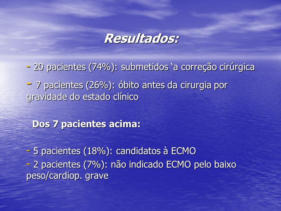 Resultados: - 20 pacientes (74%): submetidos a correção cirúrgica - 7 pacientes (26%): óbito antes da cirurgia por gravidade do estado clínico Dos 7 p