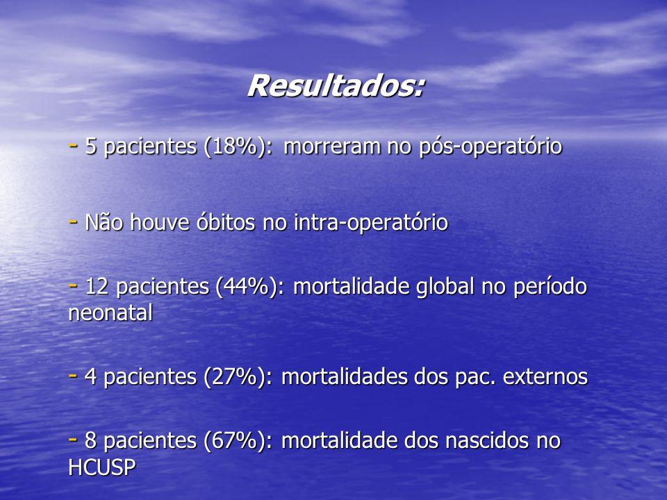 Resultados: - 5 pacientes (18%): morreram no pós-operatório - Não houve óbitos no intra-operatório - 12 pacientes (44%): mortalidade global no período