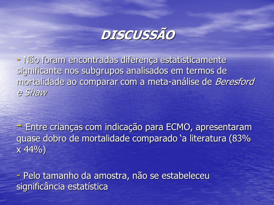 DISCUSSÃO - Não foram encontradas diferença estatisticamente significante nos subgrupos analisados em termos de mortalidade ao comparar com a meta-aná