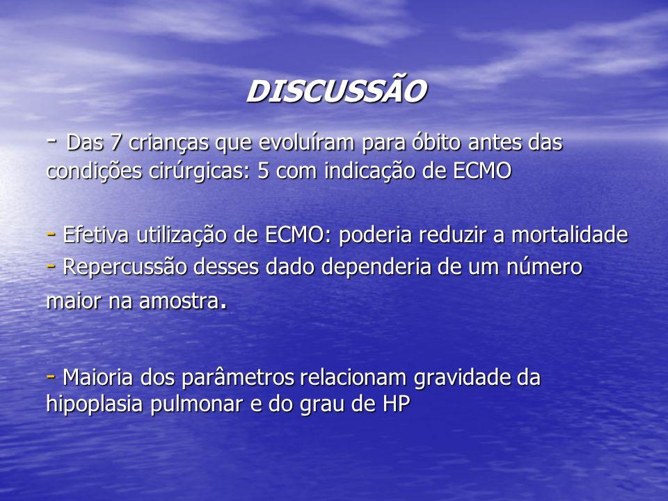 DISCUSSÃO - Das 7 crianças que evoluíram para óbito antes das condições cirúrgicas: 5 com indicação de ECMO - Efetiva utilização de ECMO: poderia redu