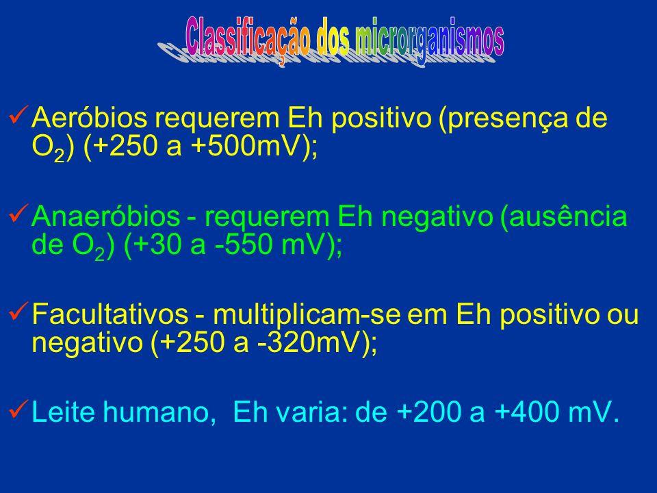 Aeróbios requerem Eh positivo (presença de O 2 ) (+250 a +500mV); Anaeróbios - requerem Eh negativo (ausência de O 2 ) (+30 a -550 mV); Facultativos -