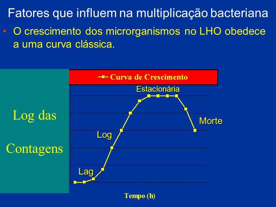 Fatores que influem na multiplicação bacteriana O crescimento dos microrganismos no LHO obedece a uma curva clássica. Lag Log Estacíonária Morte Log d