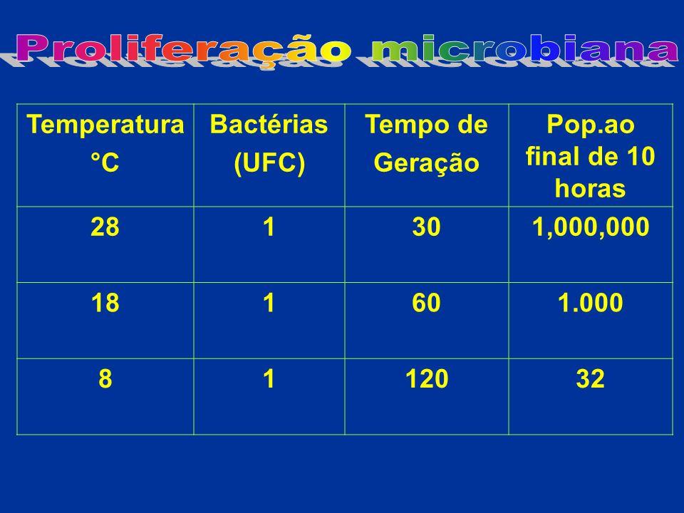 Temperatura °C Bactérias (UFC) Tempo de Geração Pop.ao final de 10 horas 281301,000,000 181601.000 8112032