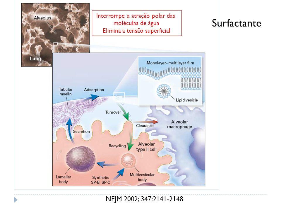 NEJM 2002; 347:2141-2148 Surfactante Interrompe a atração polar das moléculas de água Elimina a tensão superficial