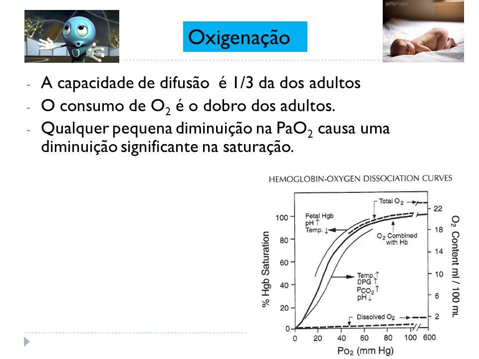 - A capacidade de difusão é 1/3 da dos adultos - O consumo de O 2 é o dobro dos adultos. - Qualquer pequena diminuição na PaO 2 causa uma diminuição s