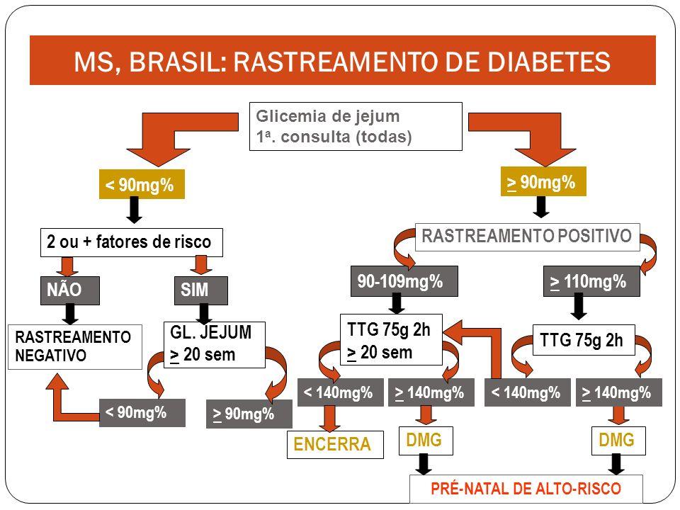< 90mg% > 90mg% 2 ou + fatores de risco RASTREAMENTO POSITIVO Glicemia de jejum 1 a.
