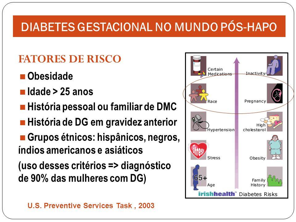 HISTÓRICO Proposta original de O`Sullivan e Mahan (1964) TOTG 100g (sangue total: Somogyi-Nelson) Pontos de corte baseados na X ± DP Predição do risco de DM em 8 anos Critérios não validados para risco obstétrico DIABETES GESTACIONAL NO MUNDO PÓS-HAPO