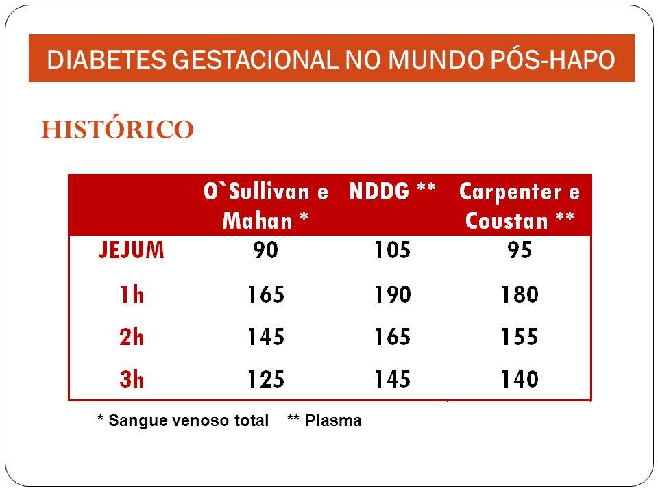 IADPSG Certezas: Risco de resultado perinatal adverso na presença de diabetes clínico com diagnóstico estabelecido.