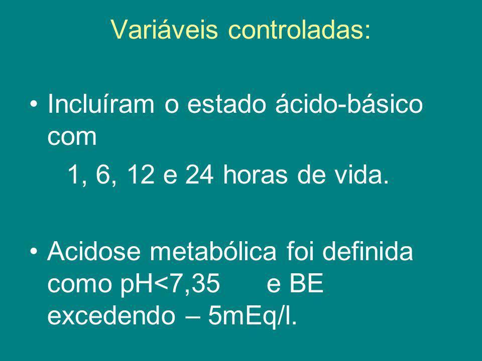 Variáveis controladas: Incluíram o estado ácido-básico com 1, 6, 12 e 24 horas de vida. Acidose metabólica foi definida como pH<7,35 e BE excedendo –