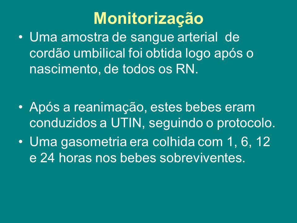 Monitorização Uma amostra de sangue arterial de cordão umbilical foi obtida logo após o nascimento, de todos os RN. Após a reanimação, estes bebes era