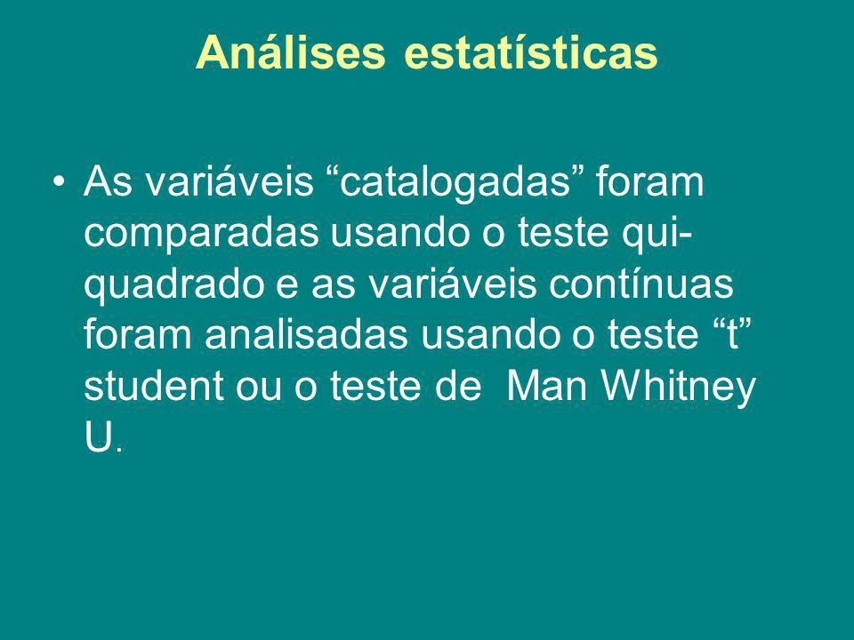 Análises estatísticas As variáveis catalogadas foram comparadas usando o teste qui- quadrado e as variáveis contínuas foram analisadas usando o teste