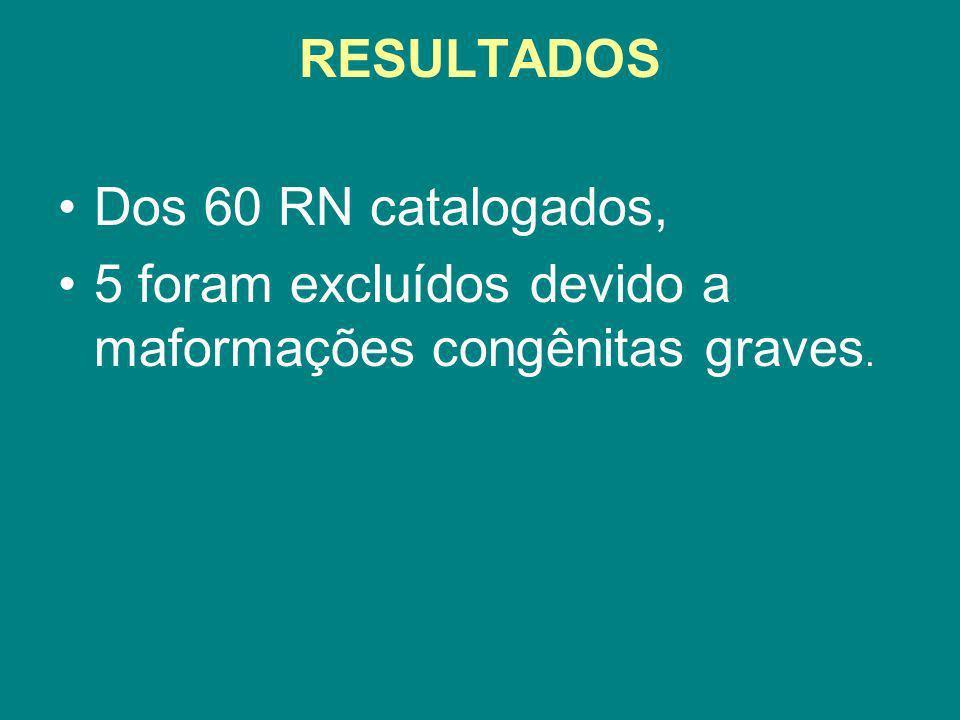 Dos 60 RN catalogados, 5 foram excluídos devido a maformações congênitas graves.