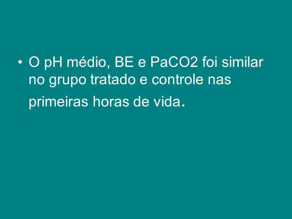 O pH médio, BE e PaCO2 foi similar no grupo tratado e controle nas primeiras horas de vida.