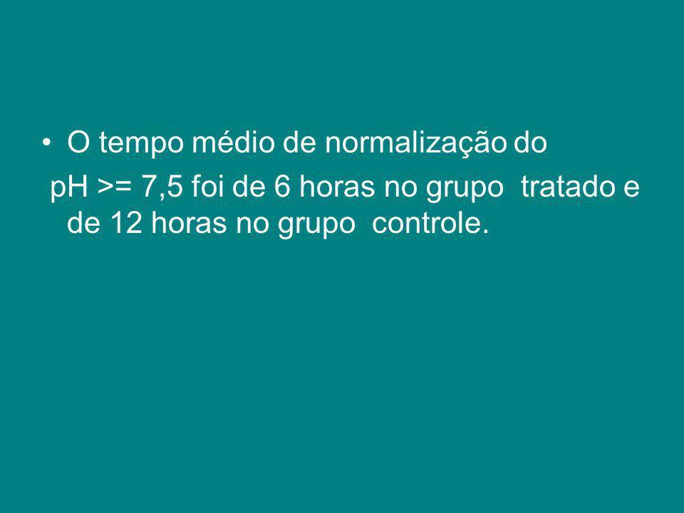 O tempo médio de normalização do pH >= 7,5 foi de 6 horas no grupo tratado e de 12 horas no grupo controle.