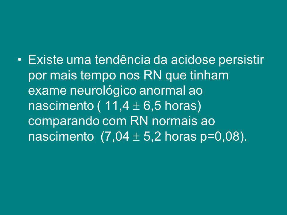 Existe uma tendência da acidose persistir por mais tempo nos RN que tinham exame neurológico anormal ao nascimento ( 11,4 6,5 horas) comparando com RN