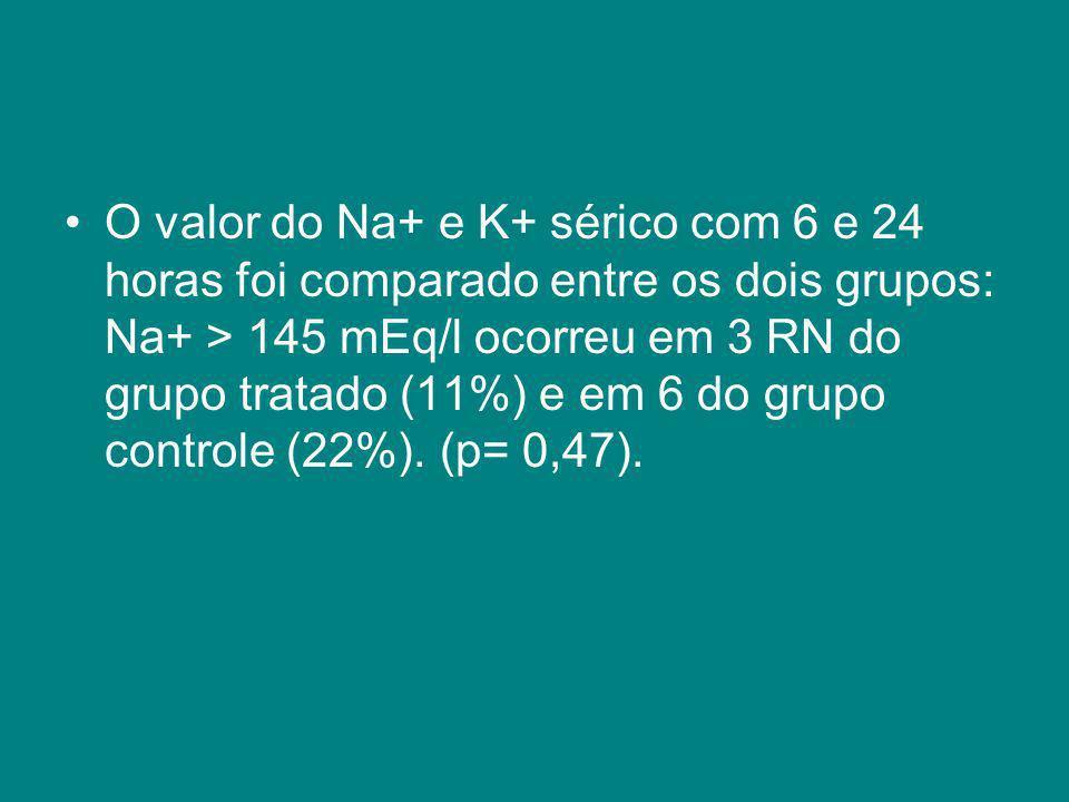 O valor do Na+ e K+ sérico com 6 e 24 horas foi comparado entre os dois grupos: Na+ > 145 mEq/l ocorreu em 3 RN do grupo tratado (11%) e em 6 do grupo