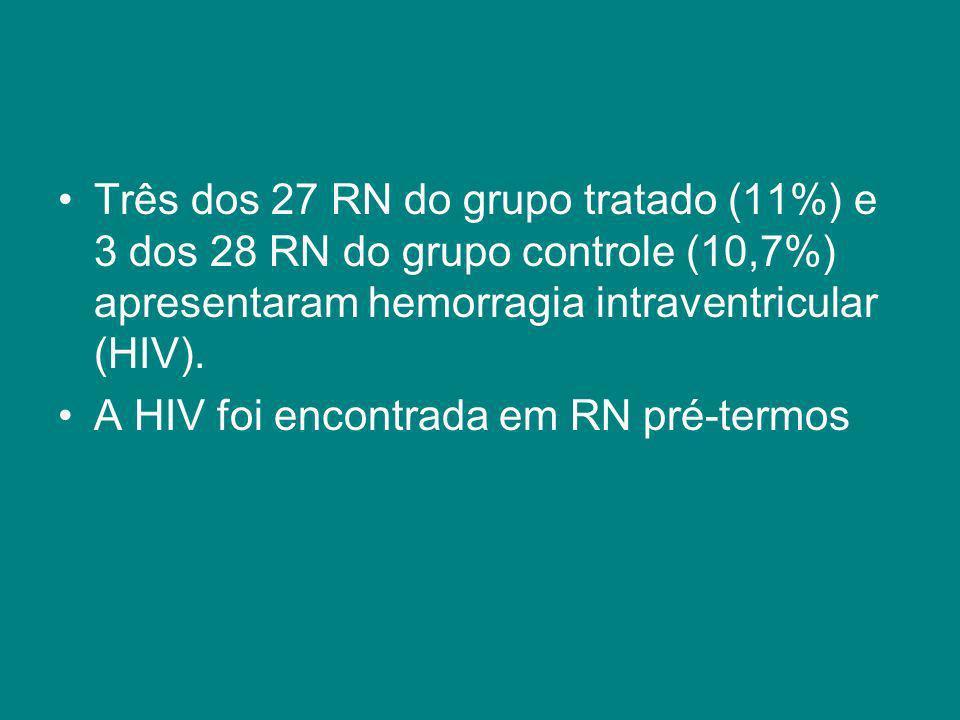 Três dos 27 RN do grupo tratado (11%) e 3 dos 28 RN do grupo controle (10,7%) apresentaram hemorragia intraventricular (HIV). A HIV foi encontrada em