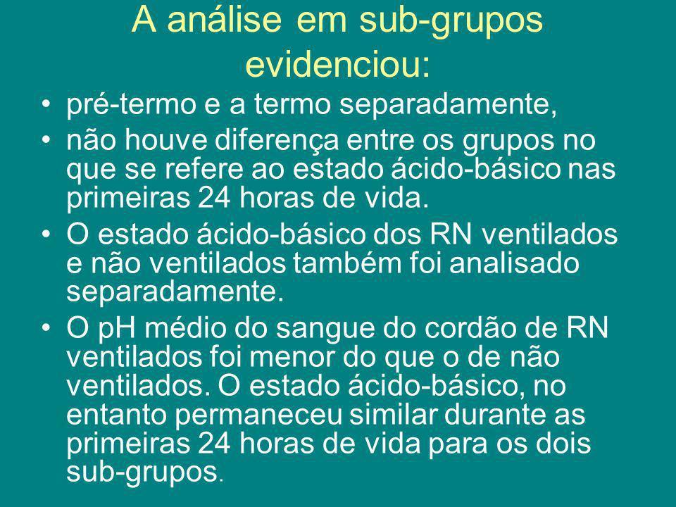 A análise em sub-grupos evidenciou: pré-termo e a termo separadamente, não houve diferença entre os grupos no que se refere ao estado ácido-básico nas