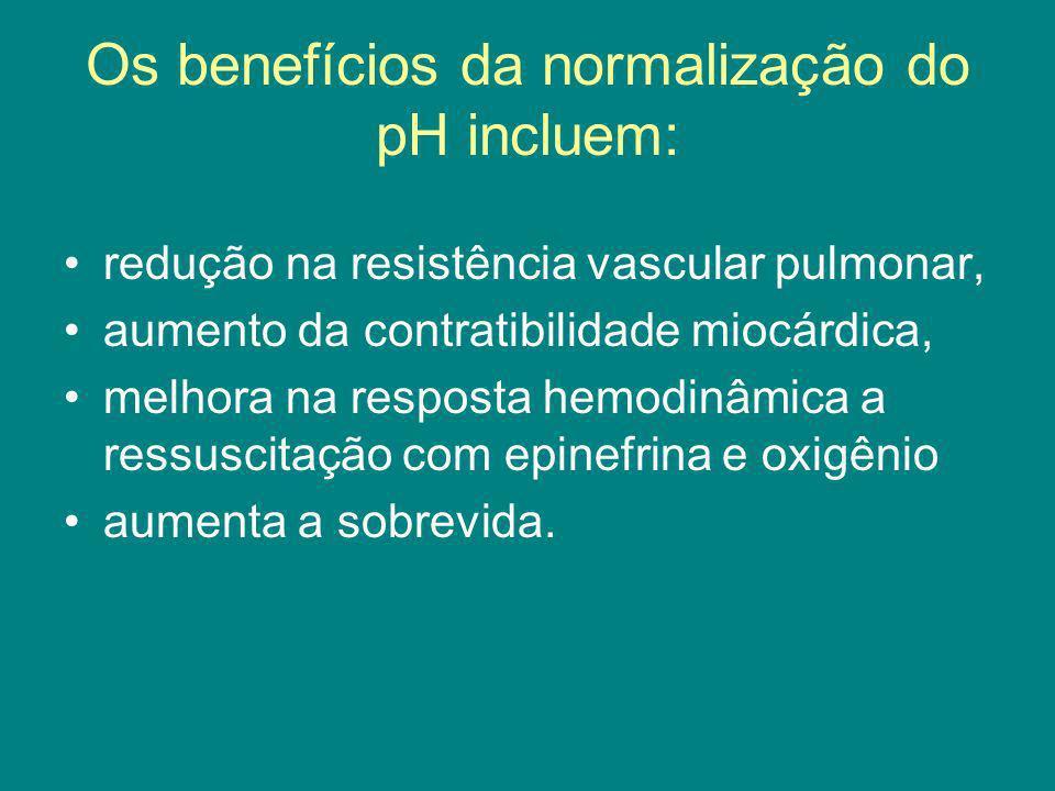 Os benefícios da normalização do pH incluem: redução na resistência vascular pulmonar, aumento da contratibilidade miocárdica, melhora na resposta hem