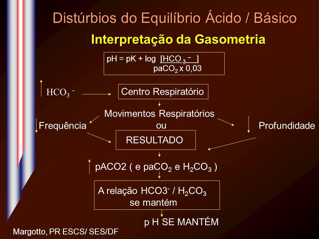 Distúrbios do Equilíbrio Ácido / Básico Interpretação da Gasometria Margotto, PR ESCS/ SES/DF pH = pK + log [HCO 3 – ] paCO 2 x 0,03 Centro Respiratór