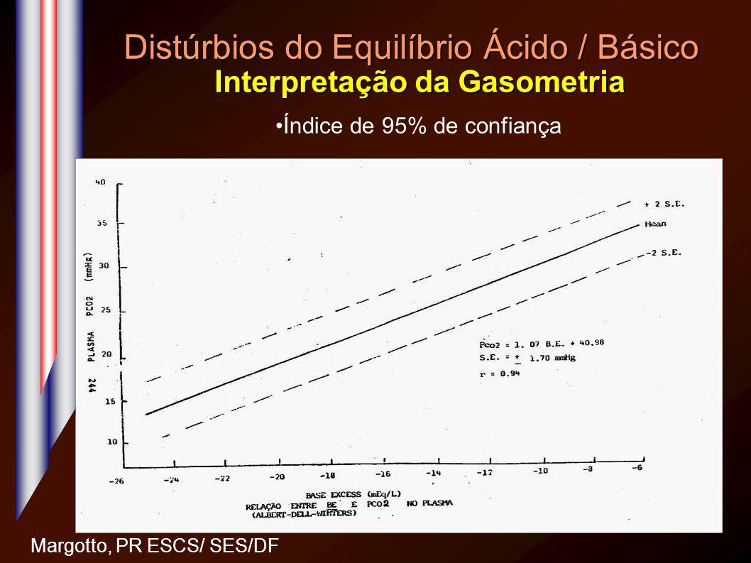 Distúrbios do Equilíbrio Ácido / Básico Interpretação da Gasometria Margotto, PR ESCS/ SES/DF Índice de 95% de confiança Ann Internal Med 66 : 312, 19