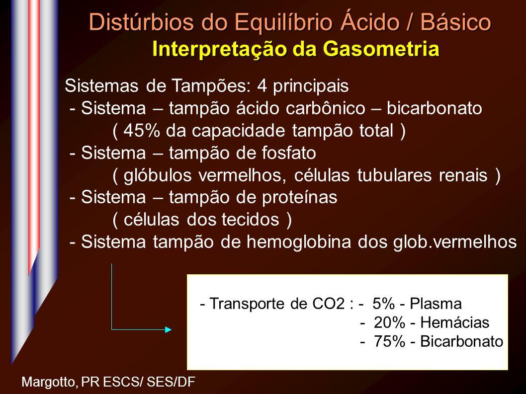 Distúrbios do Equilíbrio Ácido / Básico Interpretação da Gasometria Margotto, PR ESCS/ SES/DF - Transporte de CO2 : - 5% - Plasma - 20% - Hemácias - 7