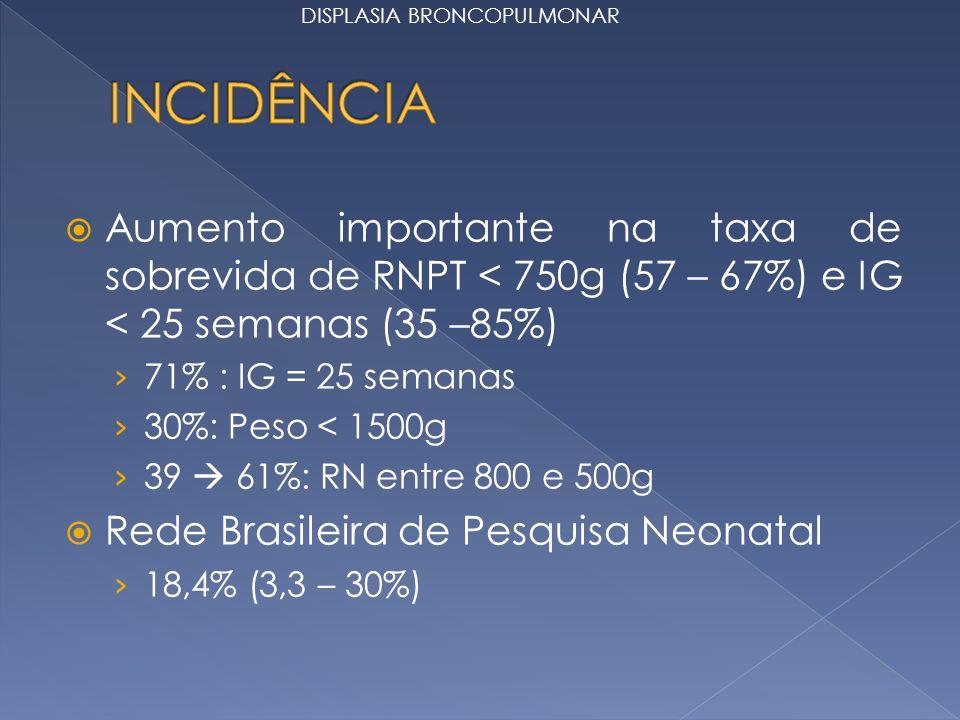 Aumento importante na taxa de sobrevida de RNPT < 750g (57 – 67%) e IG < 25 semanas (35 –85%) 71% : IG = 25 semanas 30%: Peso < 1500g 39 61%: RN entre 800 e 500g Rede Brasileira de Pesquisa Neonatal 18,4% (3,3 – 30%) DISPLASIA BRONCOPULMONAR