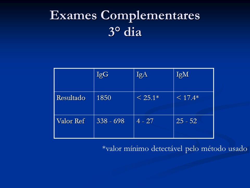 Exames Complementares 3° dia IgGIgAIgM Resultado1850 < 25.1* < 17.4* Valor Ref 338 - 698 4 - 27 25 - 52 *valor mínimo detectável pelo método usado