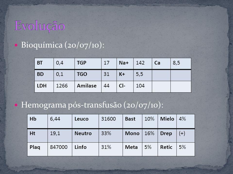 Bioquímica (20/07/10): Hemograma pós-transfusão (20/07/10): BT0,4TGP17Na+142Ca8,5 BD0,1TGO31K+5,5 LDH1266Amilase44Cl-104 Hb6,44Leuco31600Bast10%Mielo4