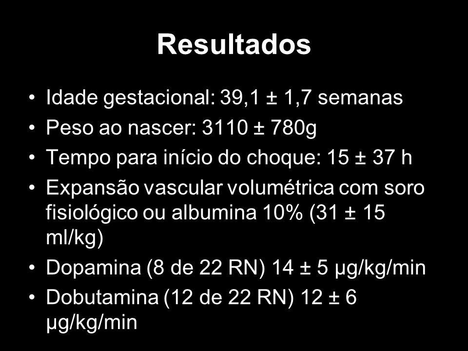 Resultados Idade gestacional: 39,1 ± 1,7 semanas Peso ao nascer: 3110 ± 780g Tempo para início do choque: 15 ± 37 h Expansão vascular volumétrica com