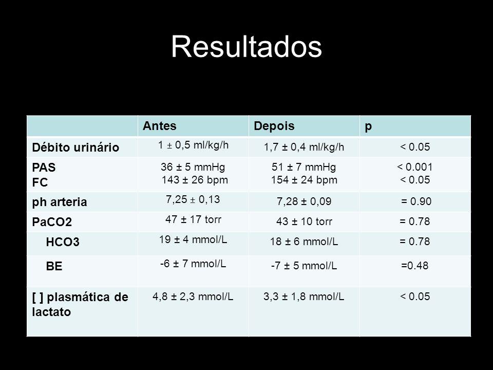 Resultados AntesDepoisp Débito urinário 1 ± 0,5 ml/kg/h 1,7 ± 0,4 ml/kg/h< 0.05 PAS FC 36 ± 5 mmHg 143 ± 26 bpm 51 ± 7 mmHg 154 ± 24 bpm < 0.001 < 0.0
