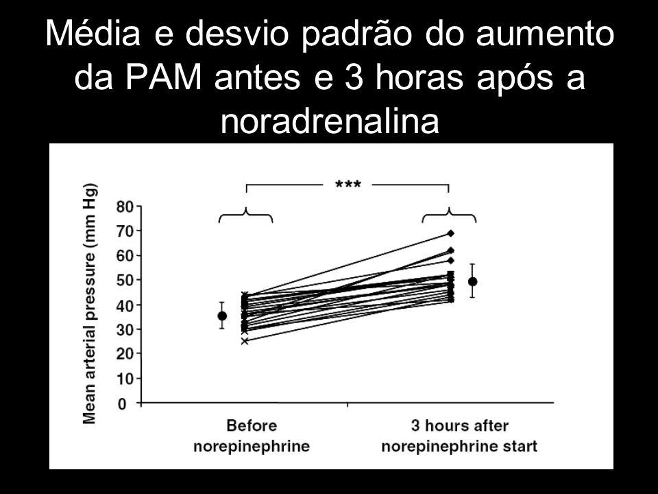 Média e desvio padrão do aumento da PAM antes e 3 horas após a noradrenalina