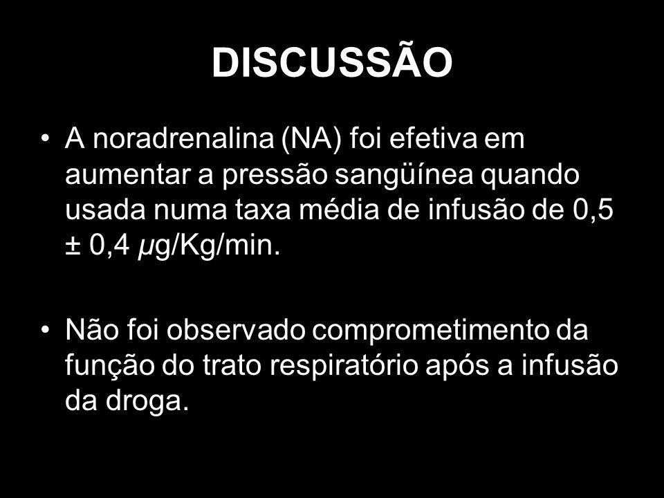 DISCUSSÃO A noradrenalina (NA) foi efetiva em aumentar a pressão sangüínea quando usada numa taxa média de infusão de 0,5 ± 0,4 μg/Kg/min. Não foi obs