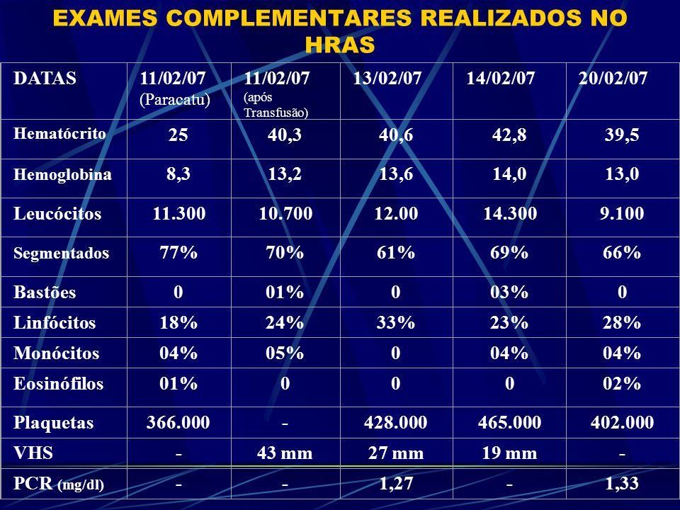 EXAMES COMPLEMENTARES REALIZADOS NO HRAS Bioquímica11/02 14/0220/0222/02 Glicose9089-111- Uréia3116254227 Creatinina0,780,80,6 Sódio129134137129139 Potássio3,45,44,94,14,2 Cloreto--99-103 Ca + (ionizado ) -8,8-9,5- TGO-59- - TGP-37-28- EAS (Sem Data): - Densidade: 1010 - pH: 6,0 - Células: 1 a 2 p/c - Piócitos: 3 a 5 p/c - Hemácias: ausentes - Flora Bacteriana: + (Sem Data): ASLO: 245 PCR: 2,0
